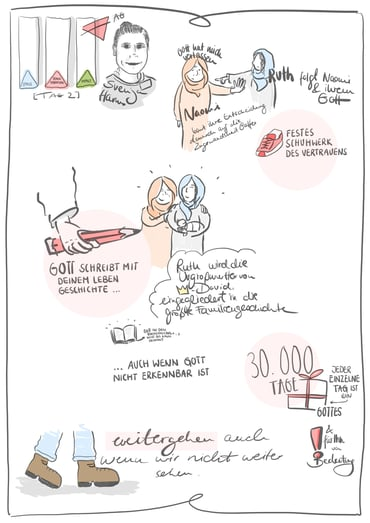 Graphic Recording - Svenja Harms - Ruth + Naomi